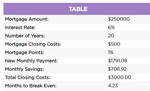 Mortgage Refinance Calculator Results