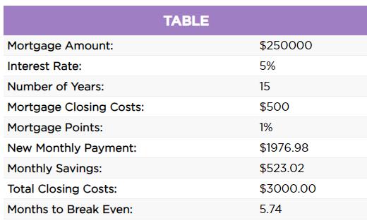 Refinance 15-Year Mortgage Calculator Results