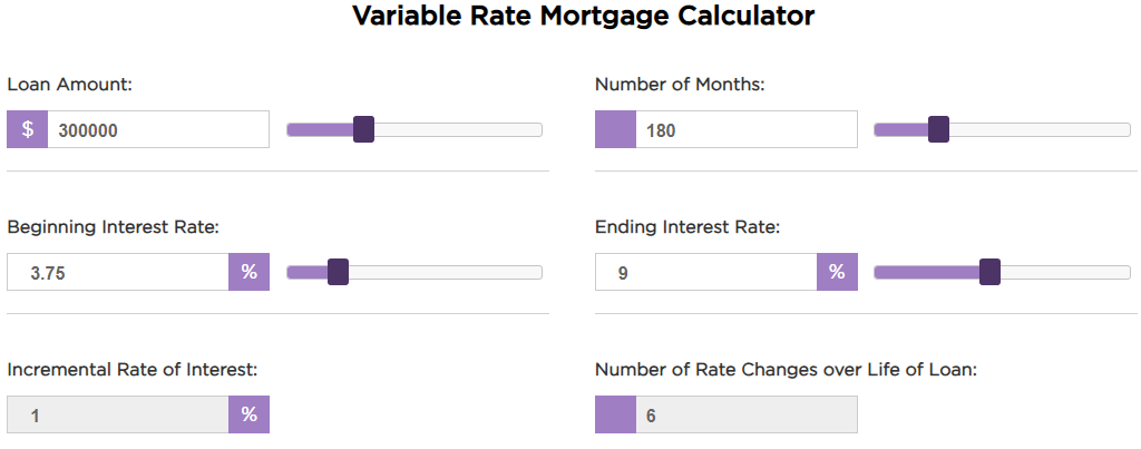 Variable Interest Rate Mortgage 15-Year